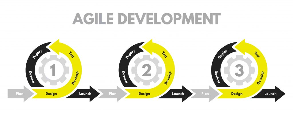 Kreise der agilen Softwareentwicklung